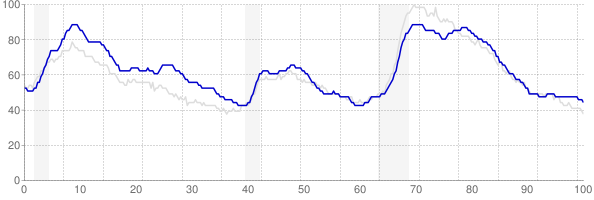 New York monthly unemployment rate chart from 1990 to May 2018